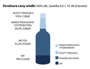 Struktura ceny wódki